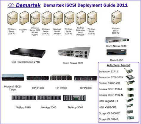 deployment guide demartek iscsi deployment guide
