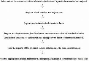 Simplification Of Metal Ion Analysis In Fresh Water