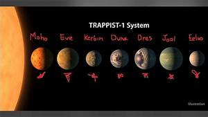 Petition · NASA : Name the TRAPPIST-1 planets after the ...
