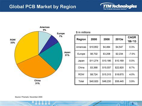 TTM TECHNOLOGIES INC - FORM 8-K - EX-99.1 - EXHIBIT 99.1 ...