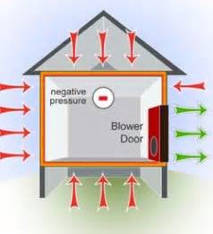 Kosten Blower Door Test : blower door test palmetto home energy audit inc ~ Lizthompson.info Haus und Dekorationen