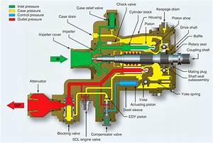 Aircraft Systems  Aircraft Hydraulic System Pumps