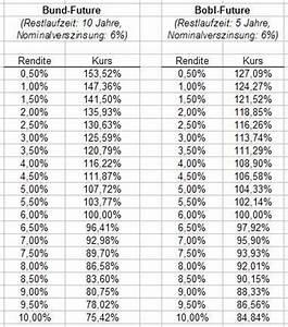 Note Berechnen Prozent : rentenmarkt allgemein analysen seite 11 aktien b rse ~ Themetempest.com Abrechnung
