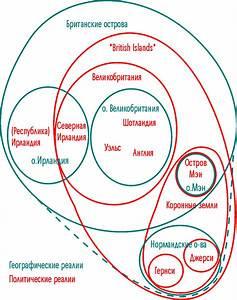 File British Isles Euler Diagram-ru Png
