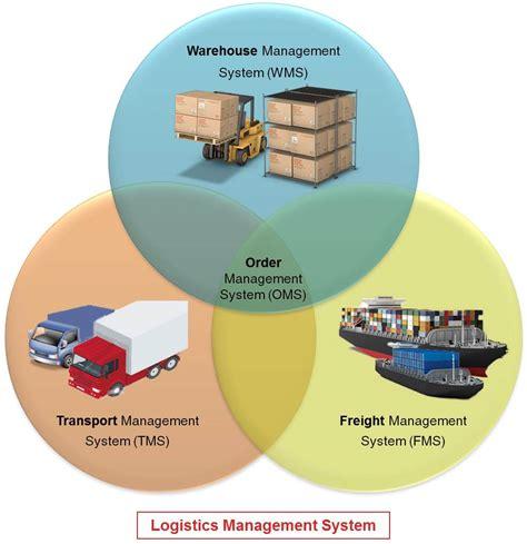 logistics management system pl wms tms oms gurusoft