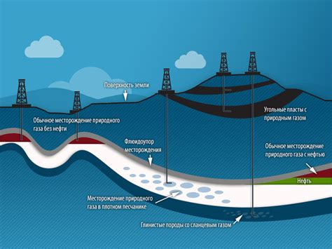 Природный газ — большое скопление газов образовавшихся в недрах Земли при анаэр Ру Вики