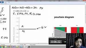 How To Draw Pourbaix Diagram Aluminum Example 1 Part 1