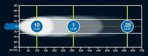 Redux  Lumens And Candela For Defensive Lights