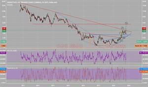 Uuuu Stock Price And Chart Tradingview