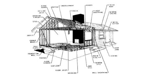 Types Of Buildings Construction