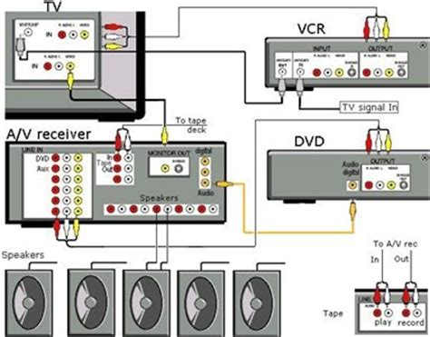 Diagram For Hooking Up A Samsung Surround Sound To A Dish Network Receiver by Solved I Ve Connected My Sony Str Dh500 Fixya