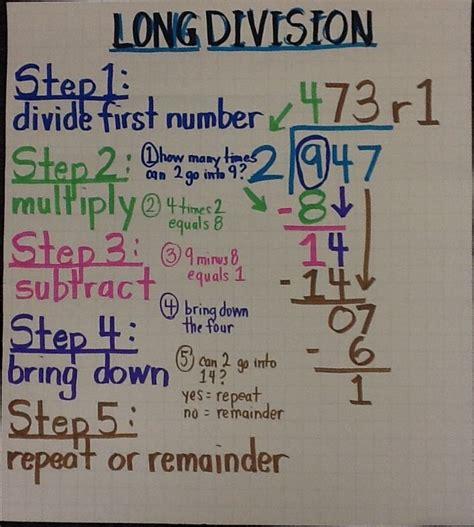 long division 5th grade ccs anchor charts pinterest