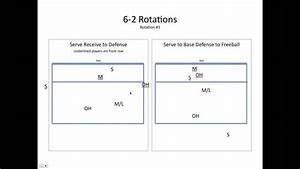 Volleyball 6-2 Rotations