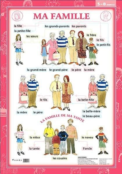 146 Best La Famille Images On Pinterest  Families, English Language And The Family