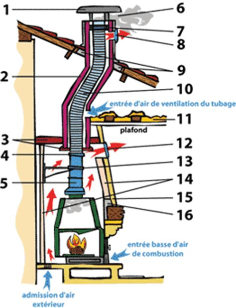 reducteur de cheminee reducteur tubage