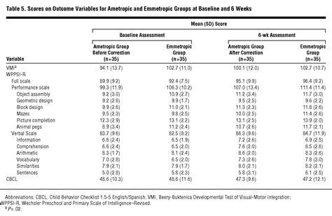 ametropia preschoolers cognitive abilities  effects