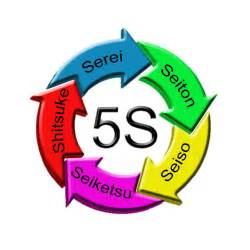 Image result for 5S
