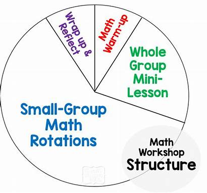 Math Workshop Teaching Create Maths Grade Tidbits