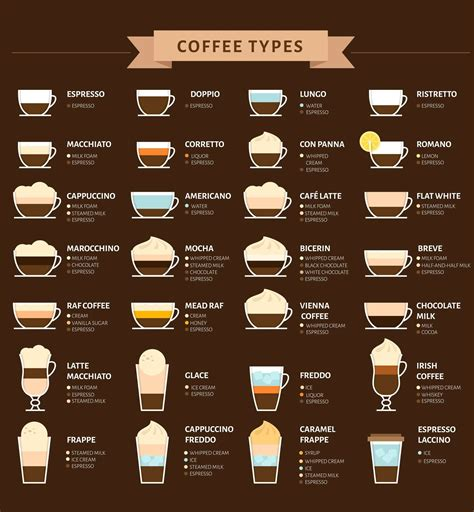 Features coffee from starbucks, the reasons for the popularity of coffee houses. 28 of the most common types of coffee drinks and their composition ☕ : coolguides