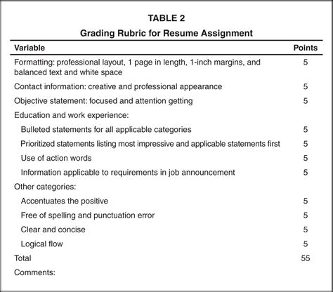 resume assignment for high school students review