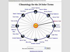 Climatology for the 24 Solar Terms