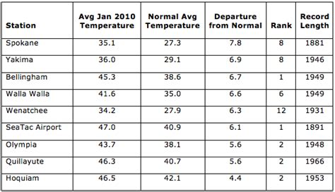 normal temp range owsc january 2010 warm temperatures