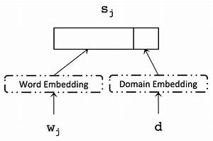 Word Embedding Layer For Word W J Extended With Domain