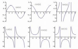 Sin Cos Tan Berechnen : trigonometric functions ml wiki ~ Themetempest.com Abrechnung