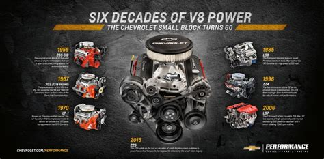 Small But Powerful Engines by Chevy Zz6 Efi V8 Crate Engine Revealed Gm Authority