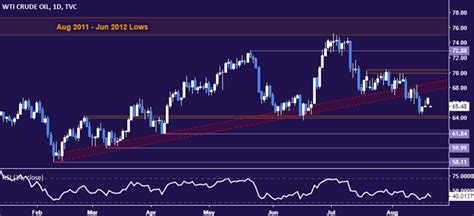 Crude Oil, Gold Prices Rise as Trump Comments Hurt US ...