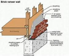 Drywall Thickness Outside Wall by Solid Masonry And Brick Veneers Two Methods Of Exterior Wall Construction