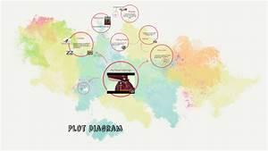 Plot Diagram By Tina Peacock On Prezi