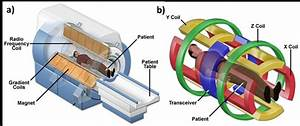 1   A  Schematic Illustration Of The Mri System  Where The