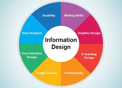 what is design what is information design learning