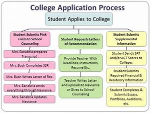 application essays business school application essays With college admission process