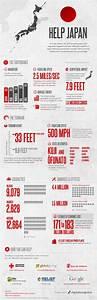 Top 5 Earthquake Infographics