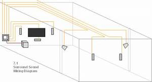 Custom Home Theater  Surround Sound Wiring Solutions