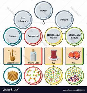 Pure Substances And Mixtures Diagram Royalty Free Vector