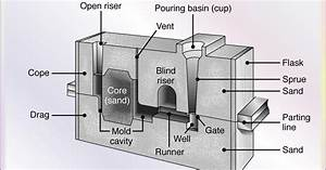 Diferent Parts Of Sand Mold- Features