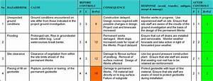 image result for risk register examples risk regiter With environmental aspects register template