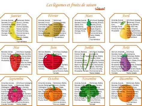 cuisiner un potiron calendrier des fruits et légumes baby note