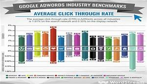 Average CTRs in Google AdWords by Industry | SEJ