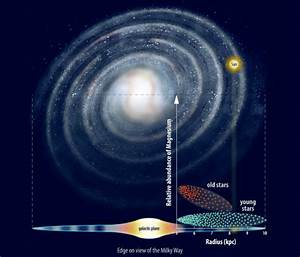 Milky Way Galaxy May Have Formed Inside-Out, Study ...