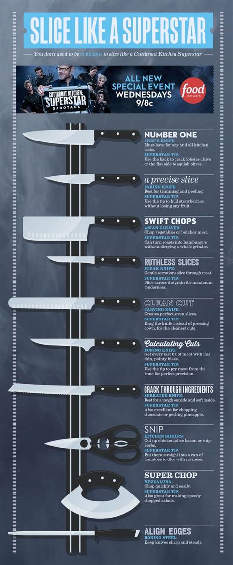 Kitchen Knives Uses by Learn The Proper Uses Of Kitchen Knives With This Handy
