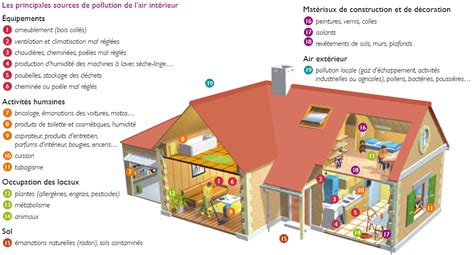 contexte air domaines d intervention l ademe en 206 le