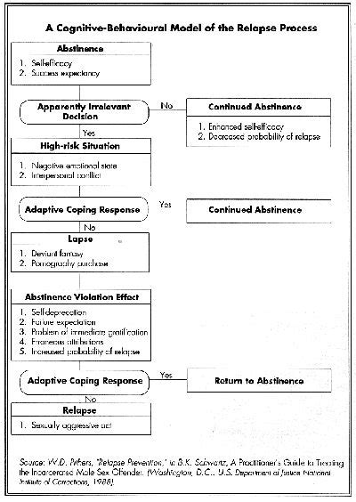 image result for relapse prevention plan worksheets