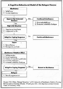 worksheet substance abuse relapse prevention plan With substance abuse relapse prevention plan template