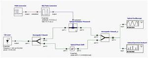 Modulation Response
