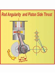 Mmfp 0711 05 Z Ford Small Block Stroker Engine Build Rod Angularity And Piston Side Thrust