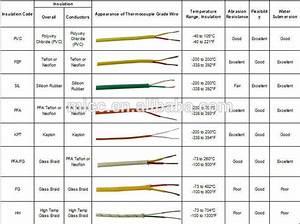 Neoflon Pfa High Temperature Wire For Thermocouple